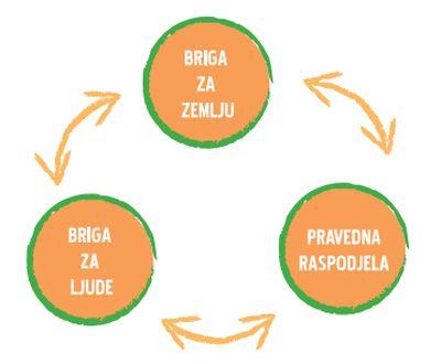 Uvod u permakulturni dizajn